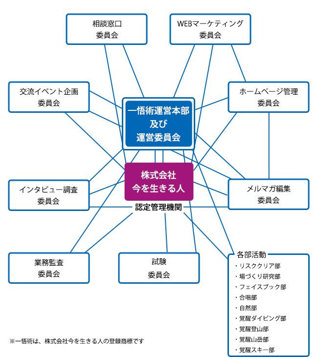 一悟術組織図